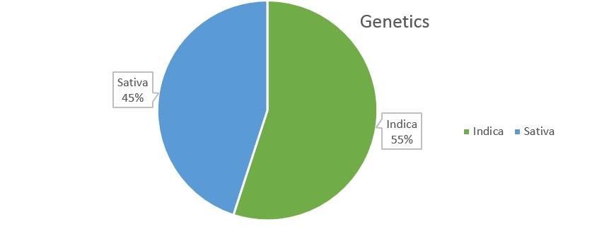 Fruity Pebbles weed strain genetics