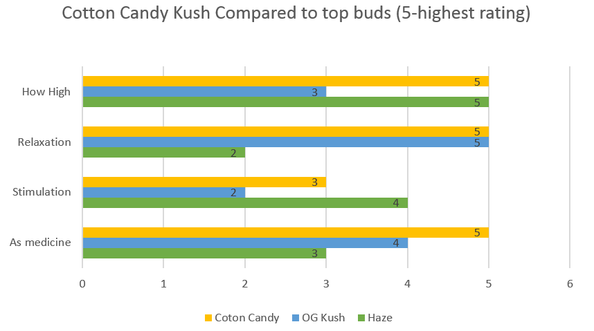 Marijuana Cotton Candy strain effects
