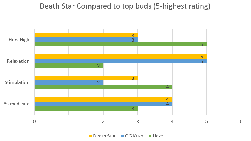 Marijuana Death Star strain effects