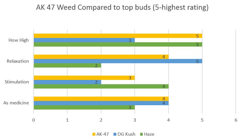 Marijuana AK 47 Weed strain effects