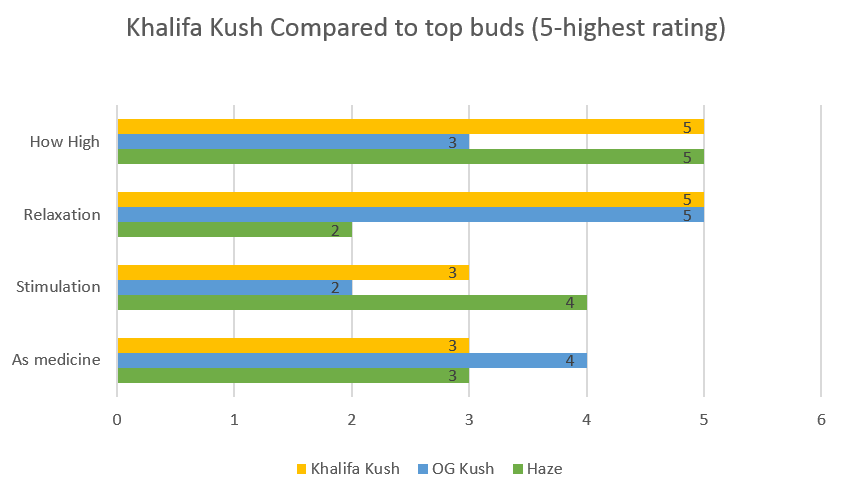 Marijuana Khalifa Kush strain effects