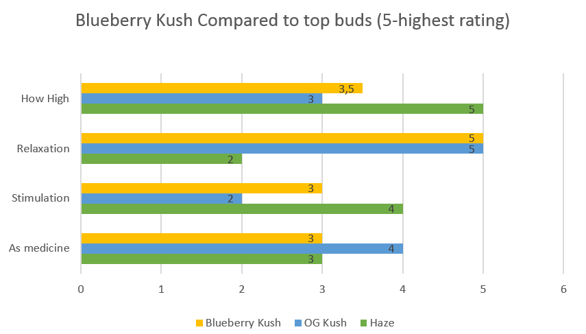 Marijuana Blueberry Kush strain effects