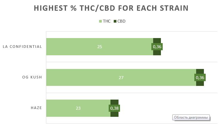 Cannabis LA Confidential strain THC CBD