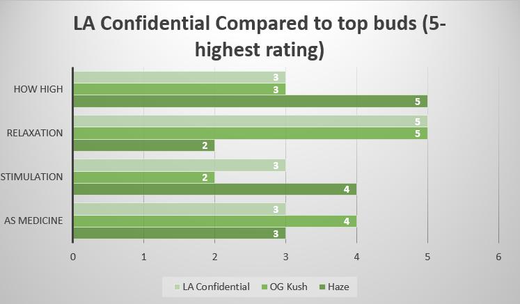 Marijuana LA Confidential strain effects
