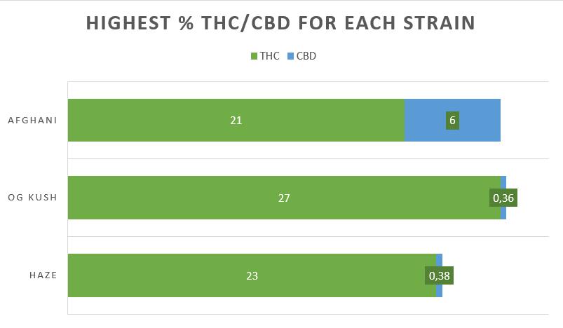 Cannabis Afghani Kush strain THC CBD