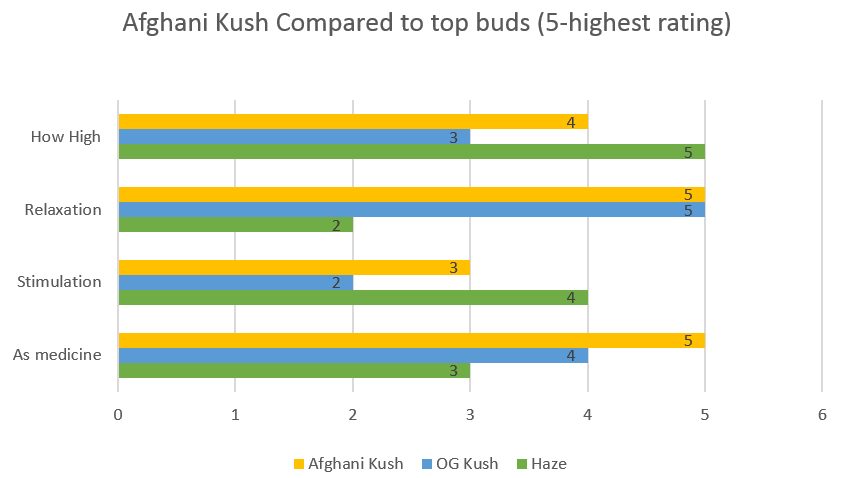 Marijuana Afghani Kush strain effects