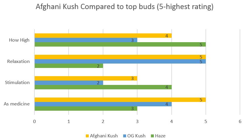 Marijuana Afghani Kush strain effects