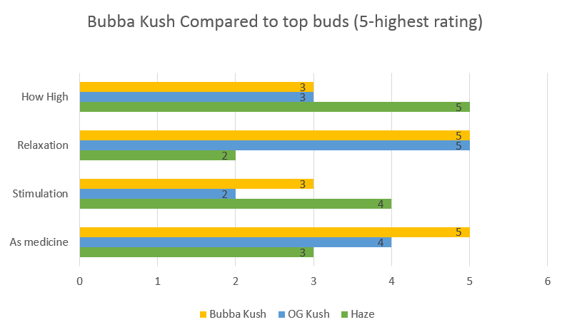 Bubba Kush weed effects