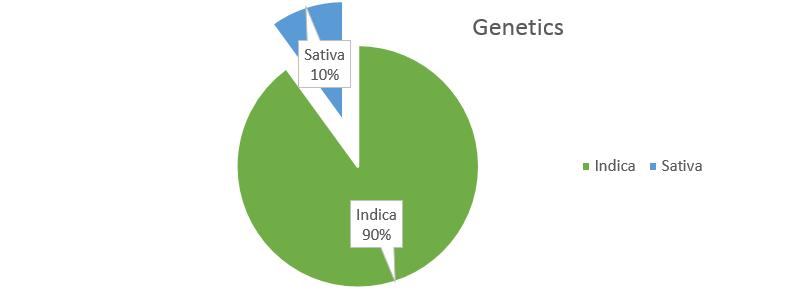 Bubba Kush genetics