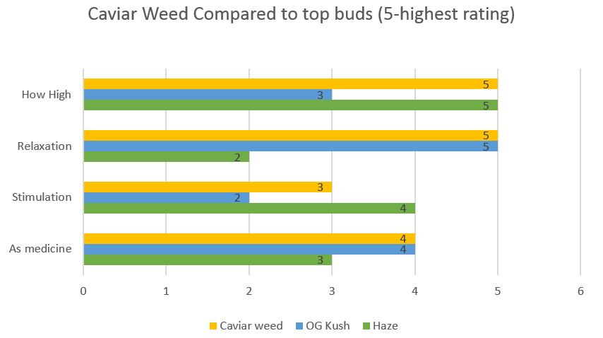 Marijuana Caviar Weed strain effects