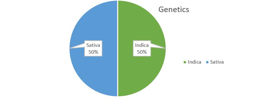 Caviar Weed strain genetics