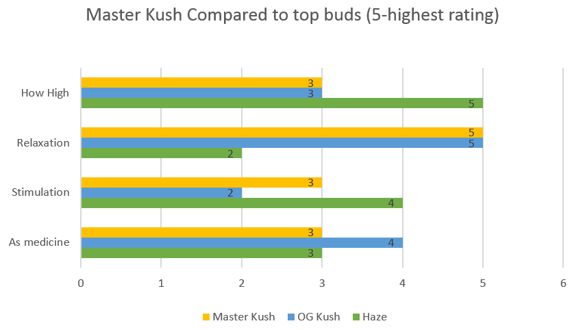 Marijuana Master Kush strain effects