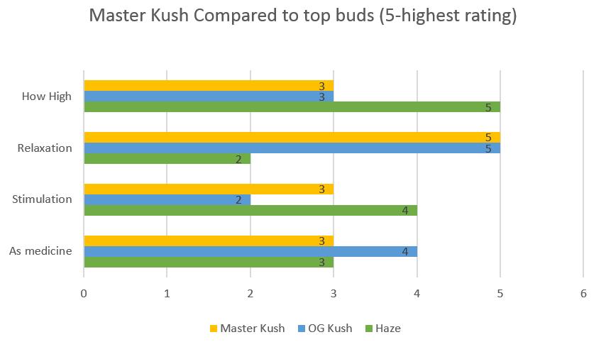 Marijuana Master Kush strain effects