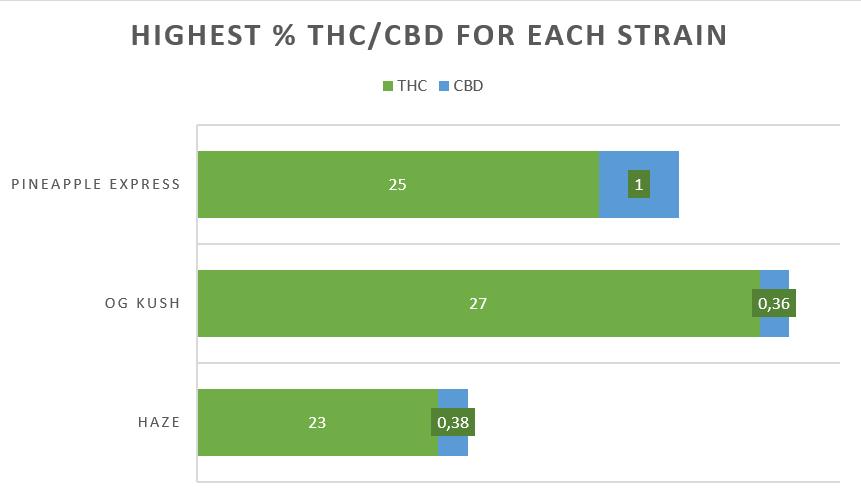 Cannabis Pineapple Express strain THC CBD