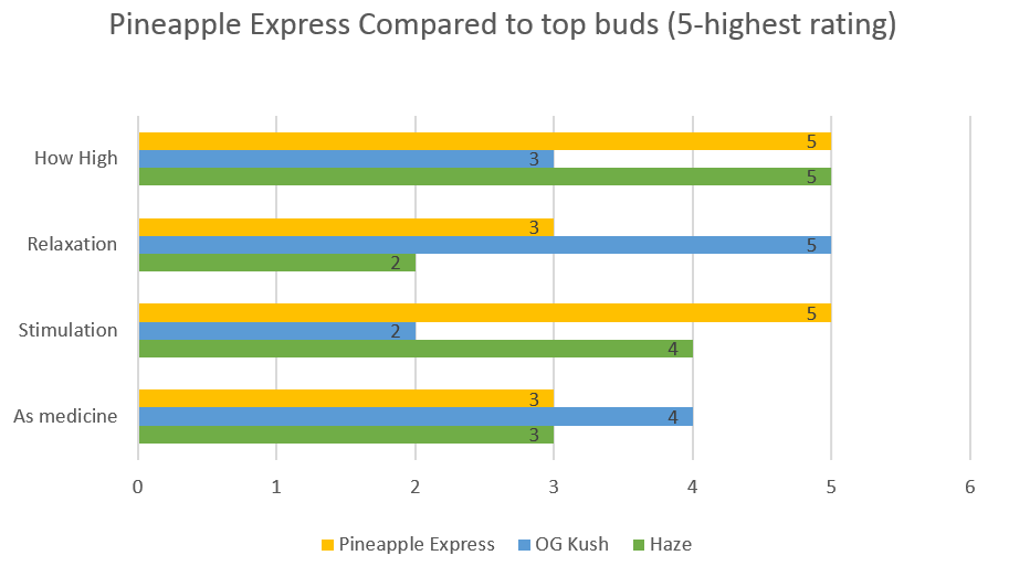 Marijuana Pineapple Express strain effects
