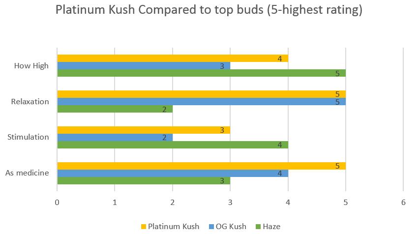 Marijuana Platinum Kush strain effects