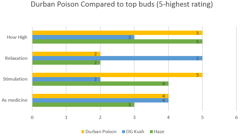 Marijuana Durban Poison strain effects