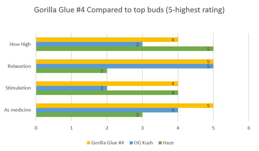 cannabis Gorilla Glue 4 strain effects
