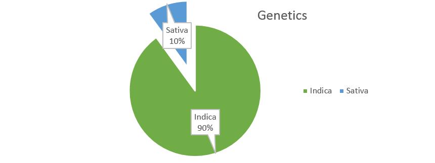 Grape Ape weed strain genetics