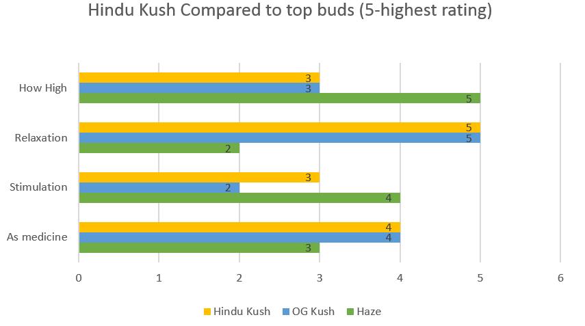 Marijuana Hindu Kush strain effects