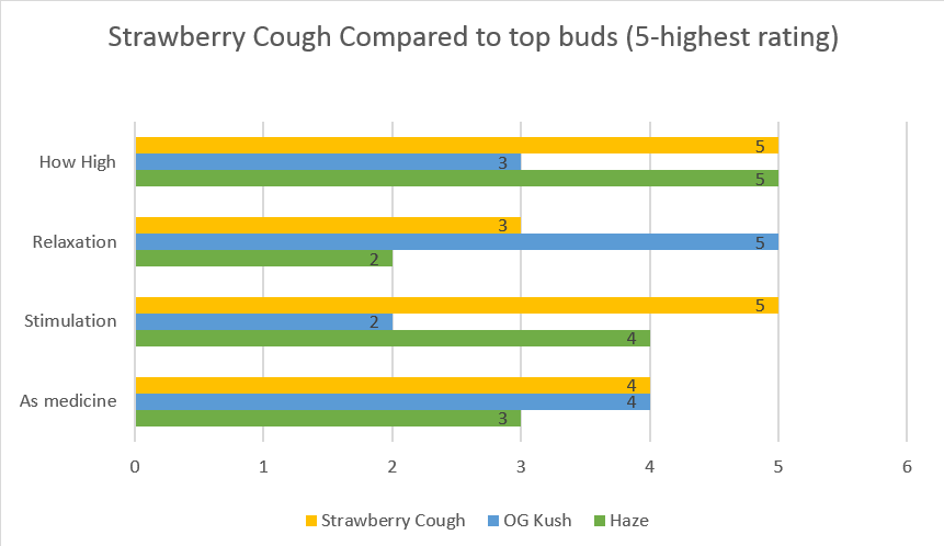 cannabis Strawberry Cough effects