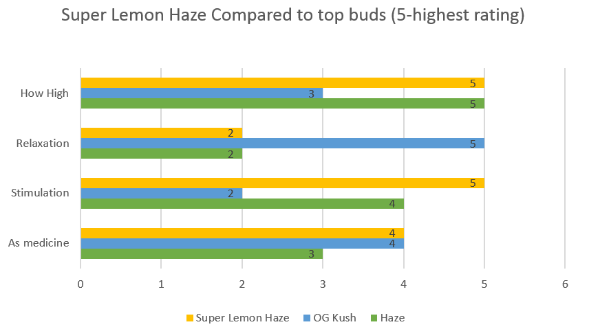 Marijuana Super Lemon Haze strain effects