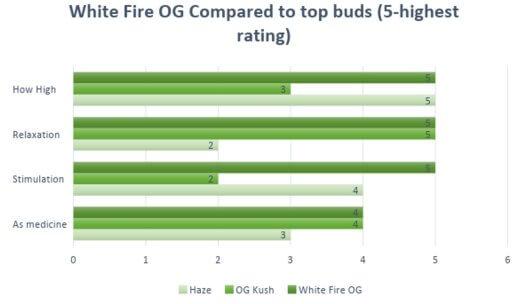 Marijuana White Fire OG Strain effects