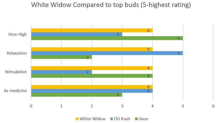 Marijuana White Widow strain effects