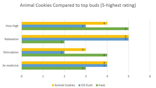 Marijuana Animal Cookies strain effects