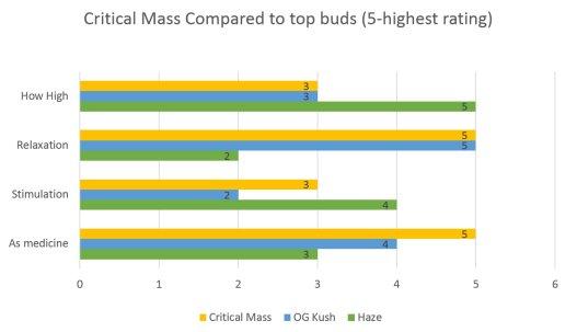 Marijuana Critical Mass strain effects