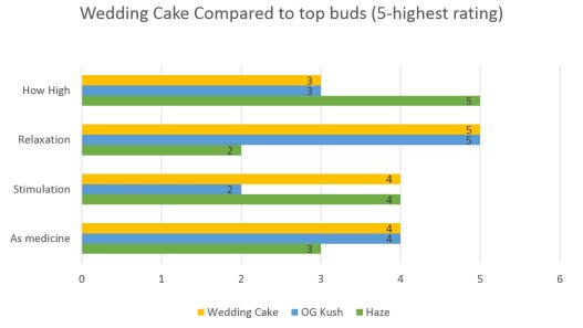 Marijuana Wedding Cake Strain effects