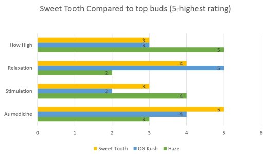 Marijuana Sweet Tooth Strain effects