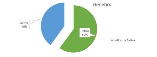 Sweet Tooth weed Strain genetics