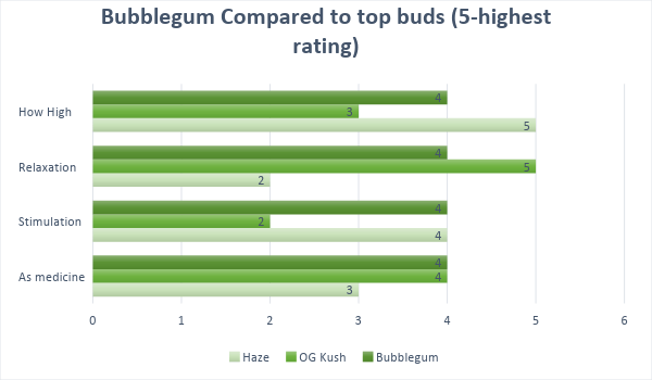Marijuana Bubblegum Strain effects