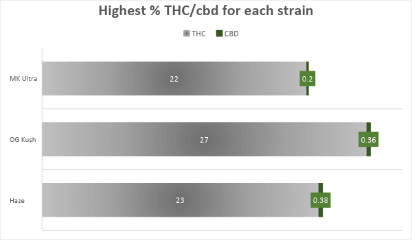 Cannabis MK Ultra Strain THC CBD