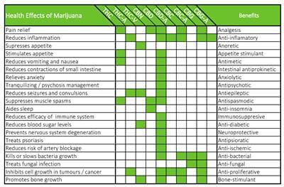 weed benefits