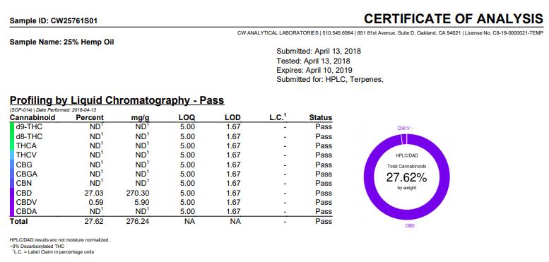 Cloud 9 certificate