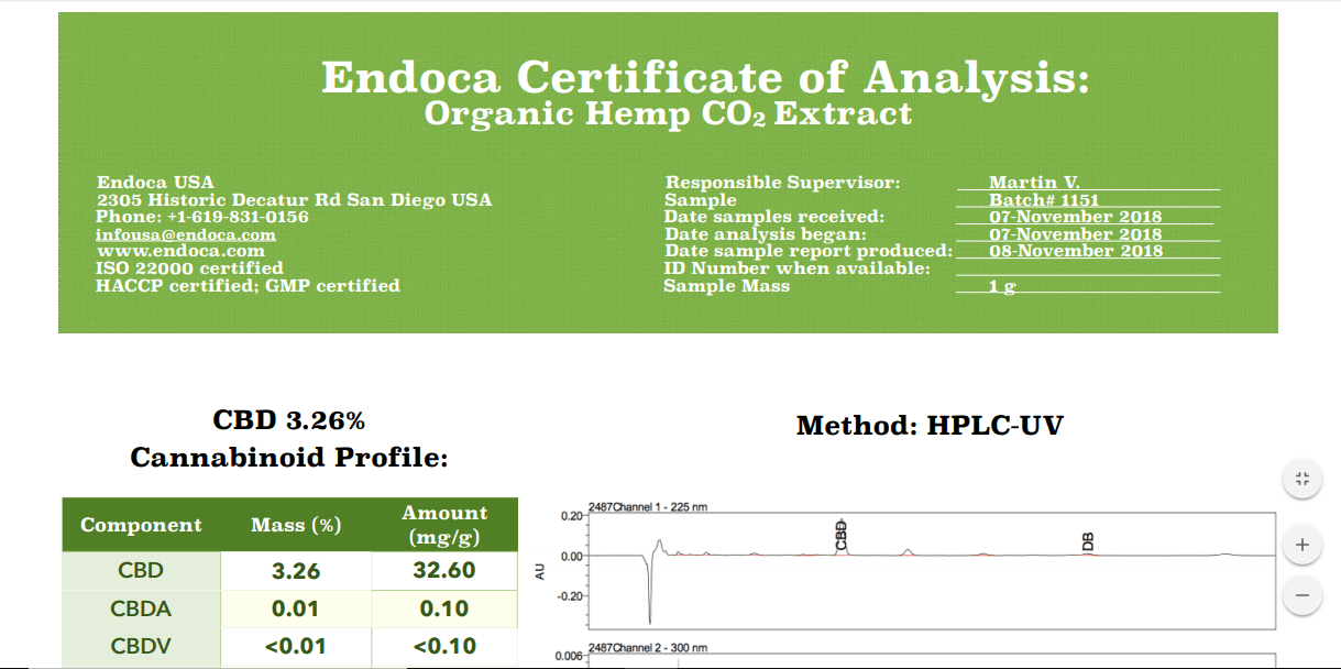 Endoca Hemp Oil analysis