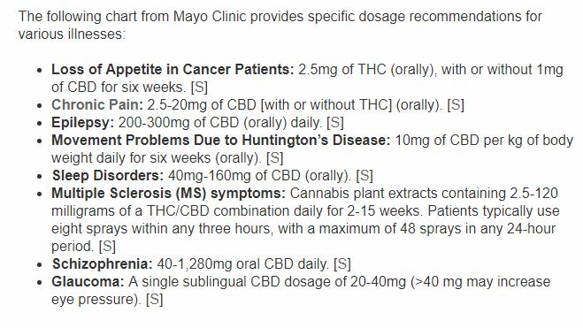 Elixinol dosage recommendations