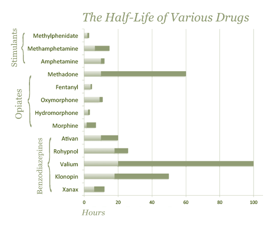 long drugs stay system