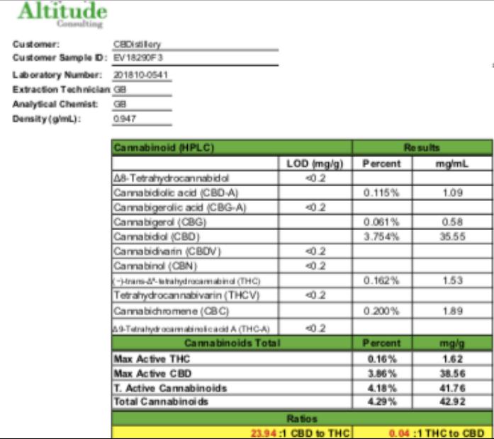 Full Spectrum CBD Tincture analyses