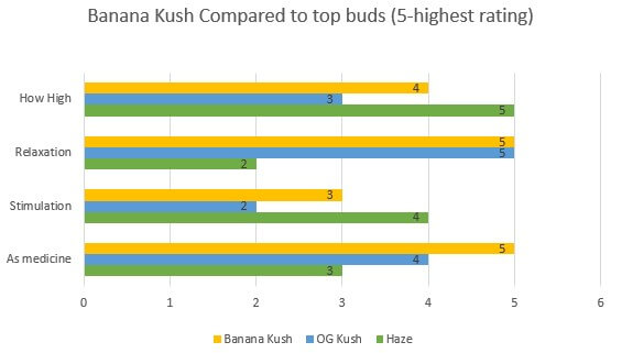 Marijuana Banana Kush effects