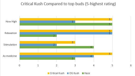 Marijuana Critical Kush effects
