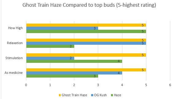Ghost Train Haze effects