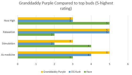 Marijuana Granddaddy Purple effects