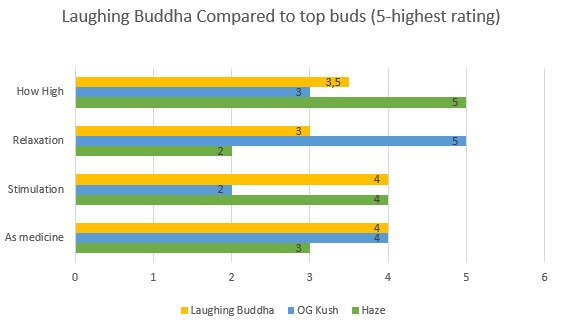 Marijuana Laughing Buddha effects