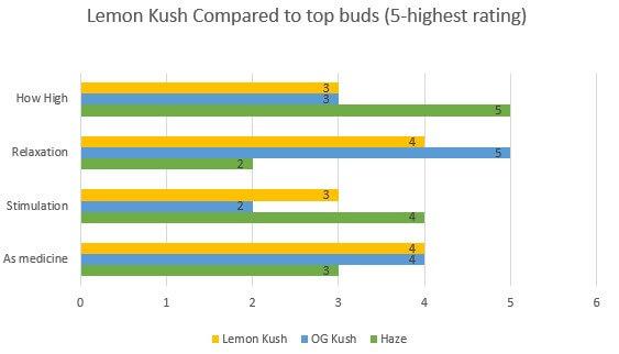 Marijuana Lemon Kush effects