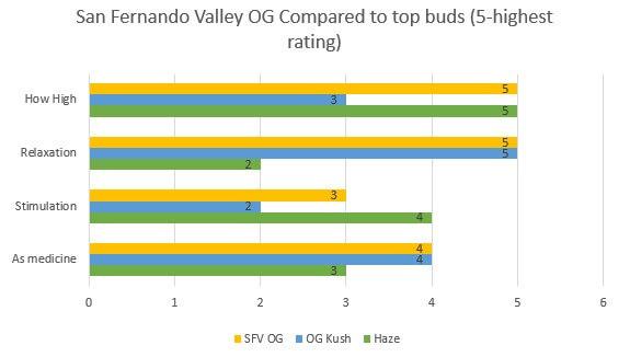 San Fernando Valley OG effects