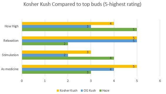 Marijuana Kosher Kush effects