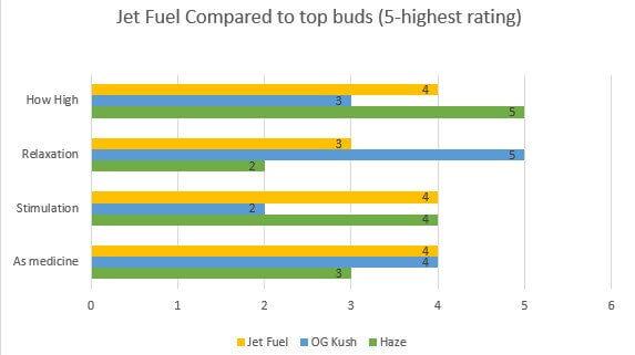 Jet Fuel effects